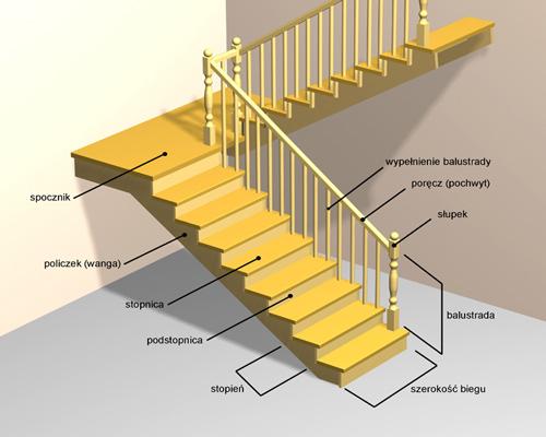 nazwy elem Teoria schodów